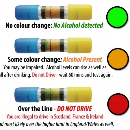 What does you breathalyzer result mean?