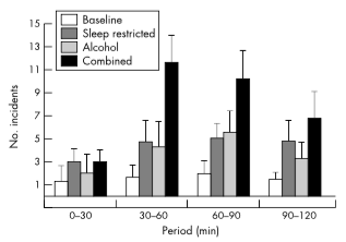 Sleep and alcohol effects with driving